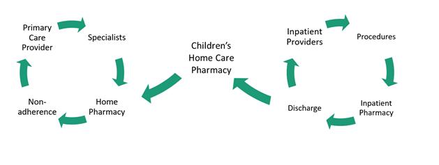 pharmacy chart
