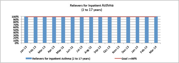 Relievers for Inpatient Asthma (2 to 17 years)