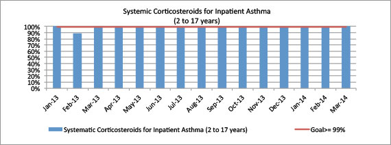 Systemic Corticosteroids for Inpatient Asthma (2 to 17 years)