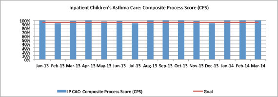 Inpatient Children's Asthma Care: Composite Process Score