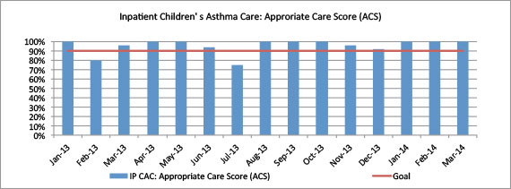 Inpatient Children's Asthma Care: Appropriate Care Score