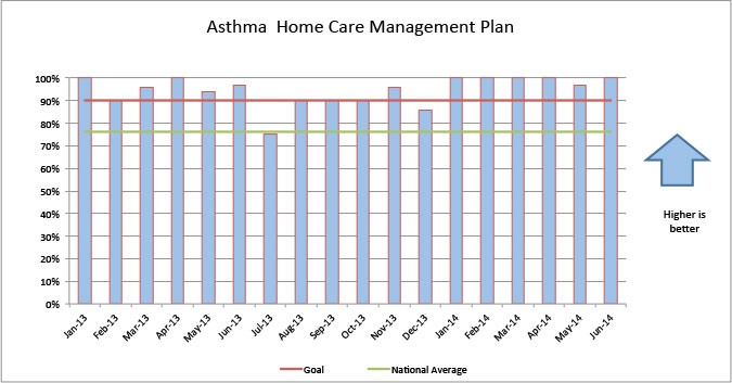 Asthma Home Care Management Plan