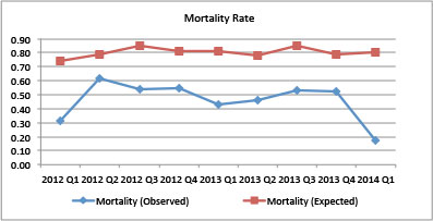 Mortality Rate Chart